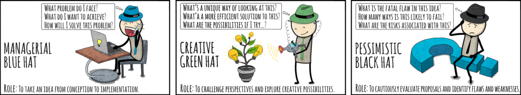 Solve problems using the six thinking hats
