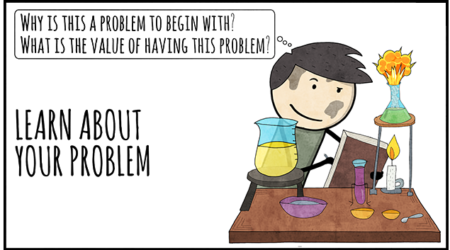 The Experimental Art of Problem Solving