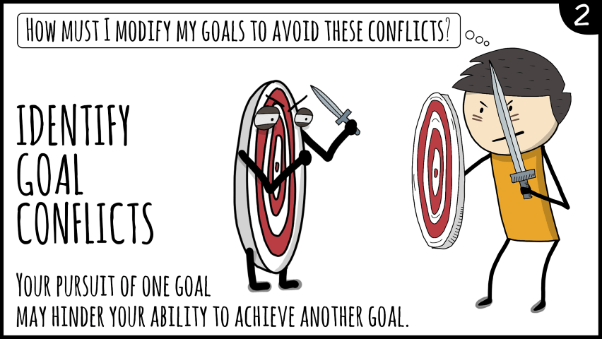 The Ultimate Goal Setting Process