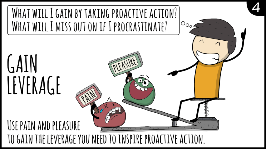 overcoming procrastination Procrastination and activating event essay procrastination and negativity one thing that i've always struggled with is procrastination this paper is an example of that struggle.